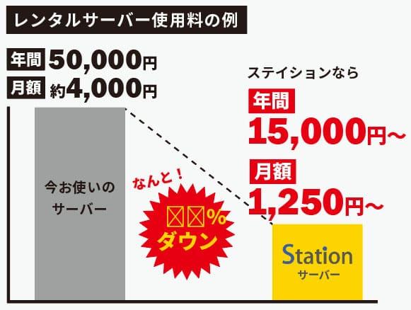 レンタルサーバー使用料の例